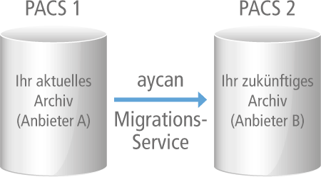 aycan Migrations-Service PACS1 > PACS2